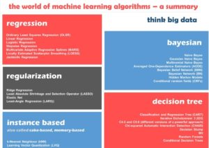 Categories of machine learning algorithms
