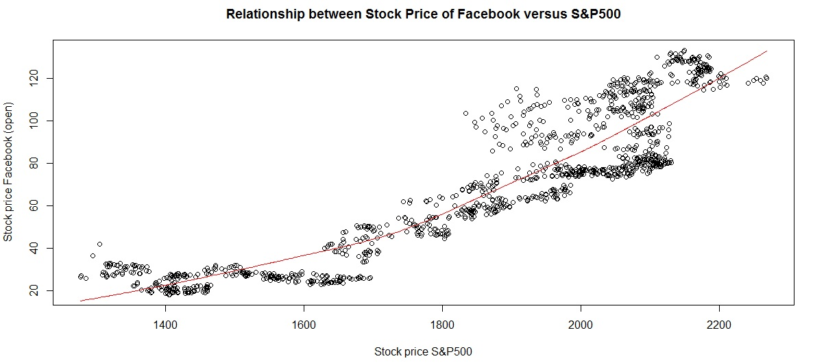 FB_stock_S&P500