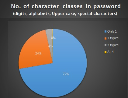 password strength analysis