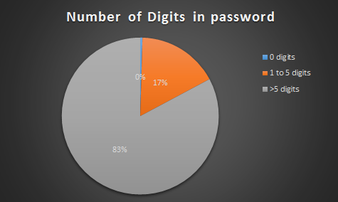 number of digits in password