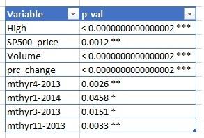 predictor variables