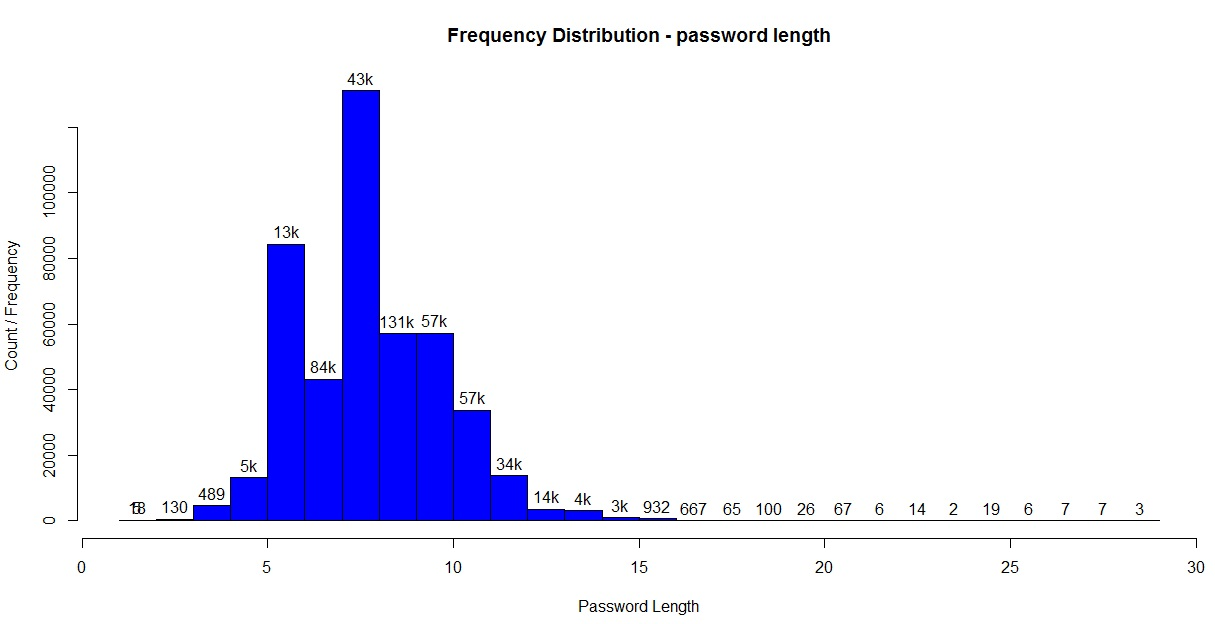 Histogram for password lengths