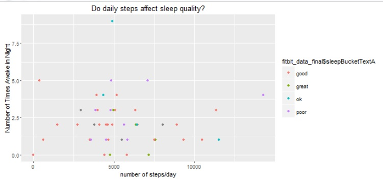 steps versus sleep_quality