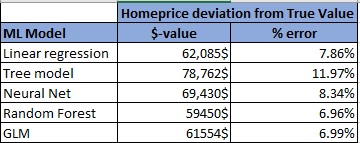 home price table showing model error %